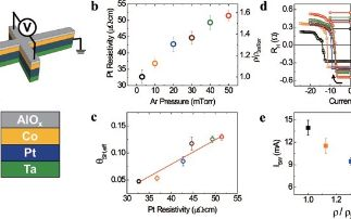 Engineering platinum resistivity to enhance spin-orbit torque