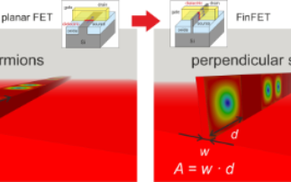 Discovery of a novel magnetic skyrmion surface state