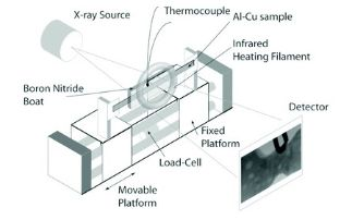 Casting of aluminium alloys: understanding semi-solid deformation and failure using in-situ X-ray imaging