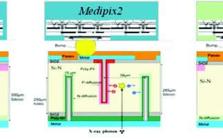 Characterization of Medipix3 with synchrotron radiation