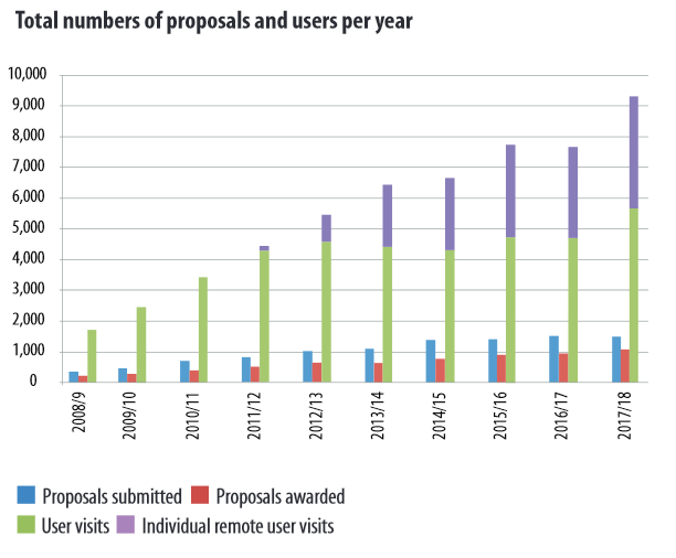 Figure 2: Total number of proposals for beamtime access and user visits per year
