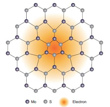 Figure 1: Schematic illustration of a polaron in MoS<sub>2</sub>. The blue and grey balls represent Mo