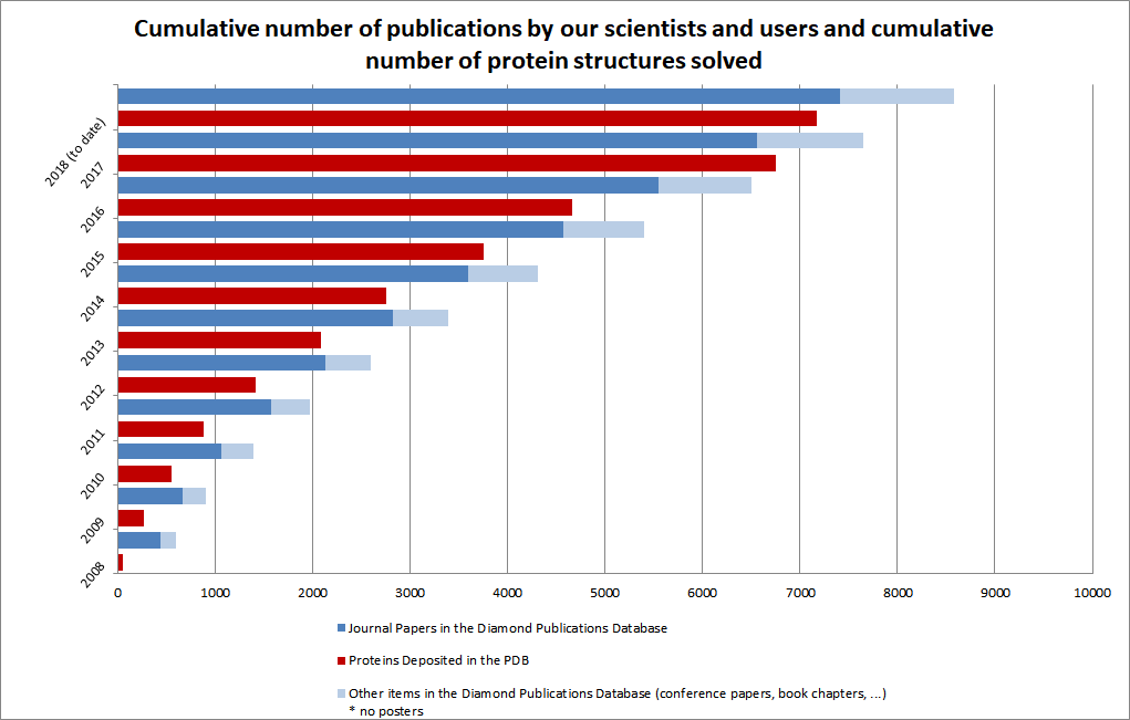 Figure 3: Cumulative number of publications by Diamond scientists and users, and cumulative number of structures deposited in the Protein Data Bank.