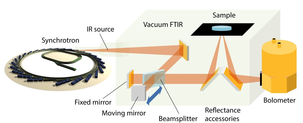 Figure 1: The experimental setup for measuring the broadband IR reflectivity of polycrystalline MOF pellets. The high-resolution reflectivity data obtained were subsequently used to determine the real and imaginary components of the complex dielectric function (Figure 2) by adopting the Kramers−Kronig Transformation theory. (Figure reproduced from ref.[1] with permission from ACS)