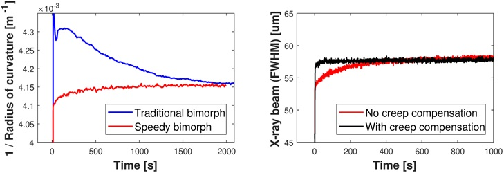 Figure 2: (a) Improved curvature drift of a 'speedy' bimorph mirror compared to a traditional model; (b) Further stability improvement to the size of the X-ray beam using creep compensation for the speedy bimorph.