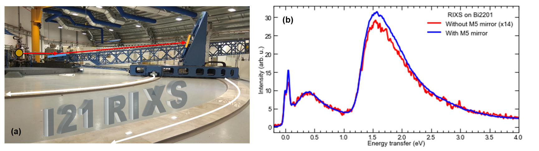 Fig 1. (a): RIXS spectrometer at I21. (b) Comparison of RIXS signal from a real sample (Bi2201) with and without the collecting mirror.