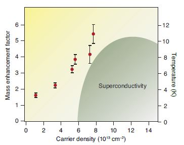 Figure 3: The mass enhancement of electrons by the interaction to phonons is plotted as a