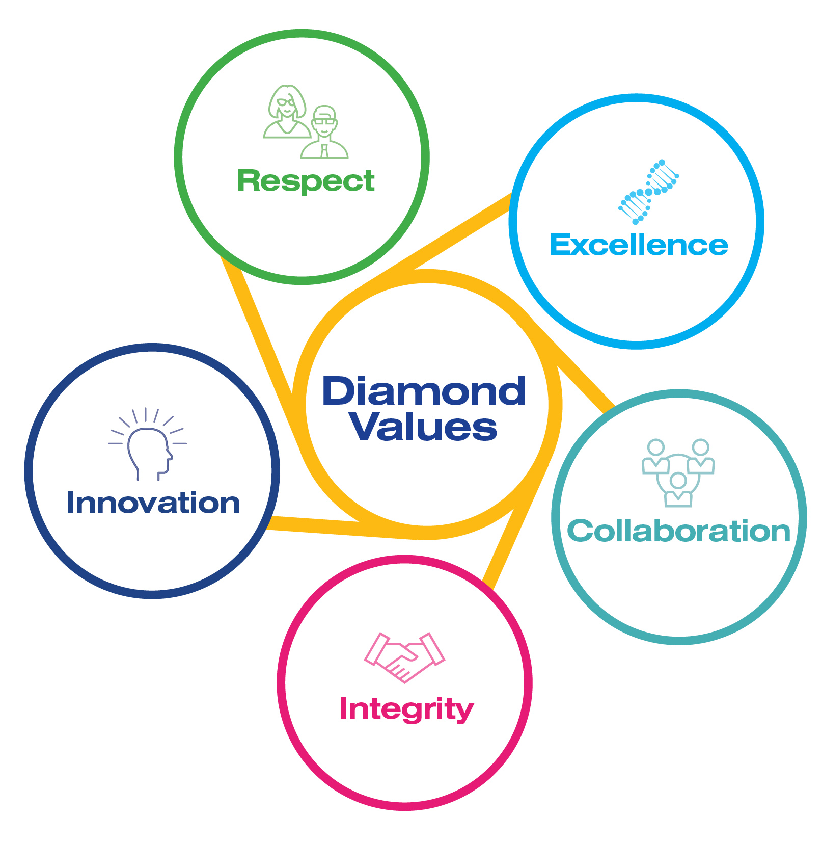 Diamond's values are Respect, Excellence, Collaboration, Integrity and Integration