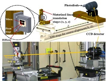 Figure 3: (Top) Schematic of the portable device for in situ characterisation of X-ray optics. The diffuser, wires, CCD detector, and photo-diode can be translated into the X-ray beam using motorized linear stages. (Bottom) Photograph of the portable metrology device installed on the B16 beamline to characterise X-ray mirrors.